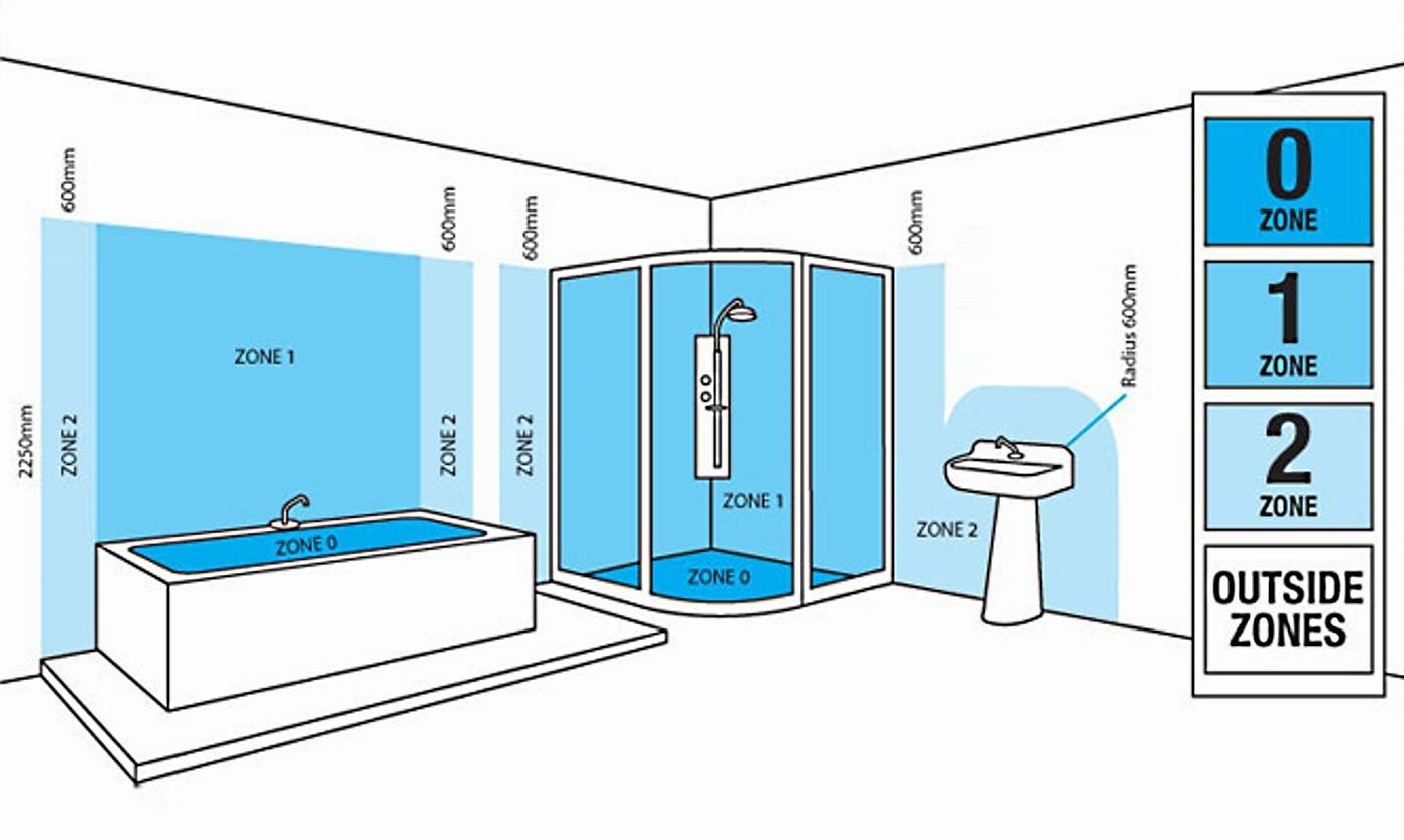 Bathroom Lighting Zones Regulations The Lighting Superstore intended for measurements 1400 X 838