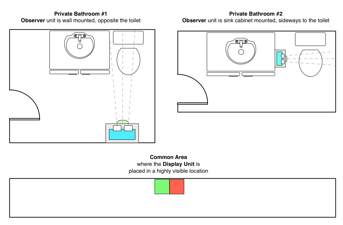 Borat Bathroom Occupancy Remote Awareness Technology With in dimensions 1095 X 719