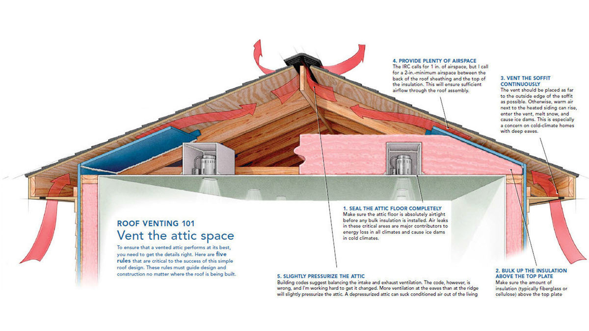 A Crash Course In Roof Venting Fine Homebuilding intended for sizing 1200 X 675