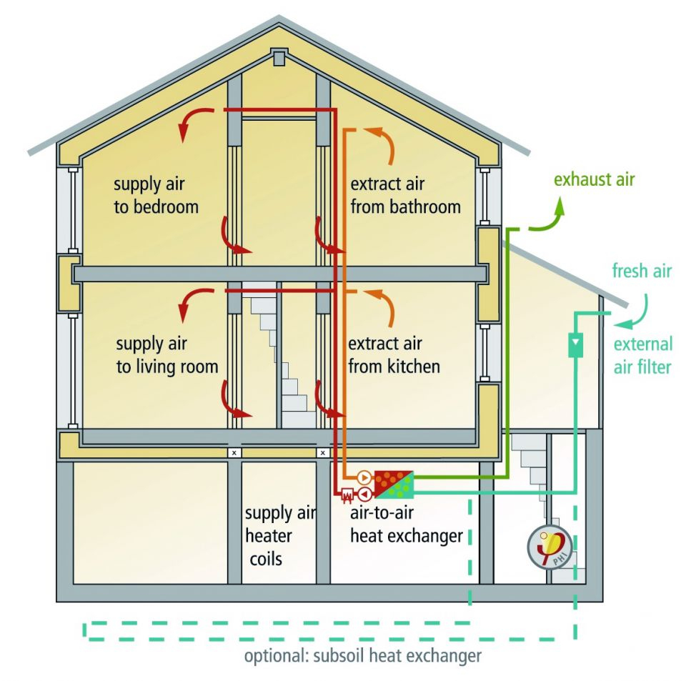 Passive House Ventilation Heatenergy Recovery for sizing 960 X 953